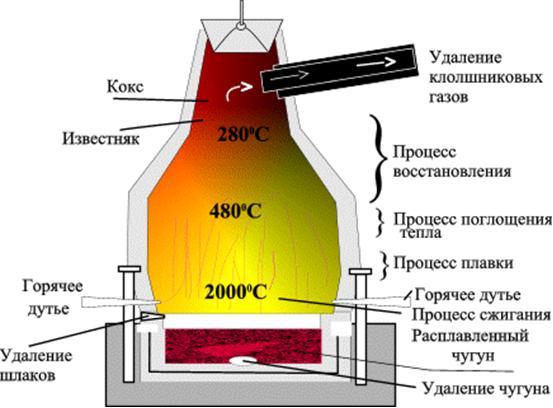 Доменная печь - устройство и работа: http://www.metaljournal.com.ua/blast-furnace/