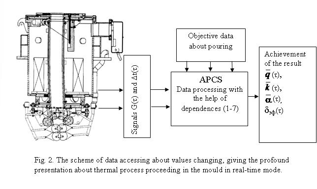 The scheme of data accesing about changing the values