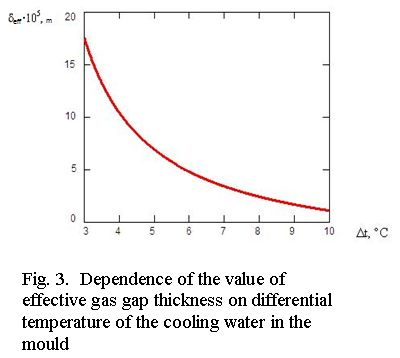 Dependance of the value of effective gas gap thickness